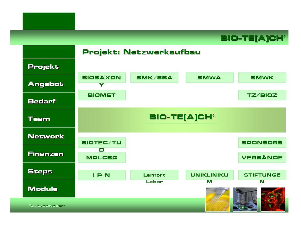 Projekt: Netzwerkaufbau