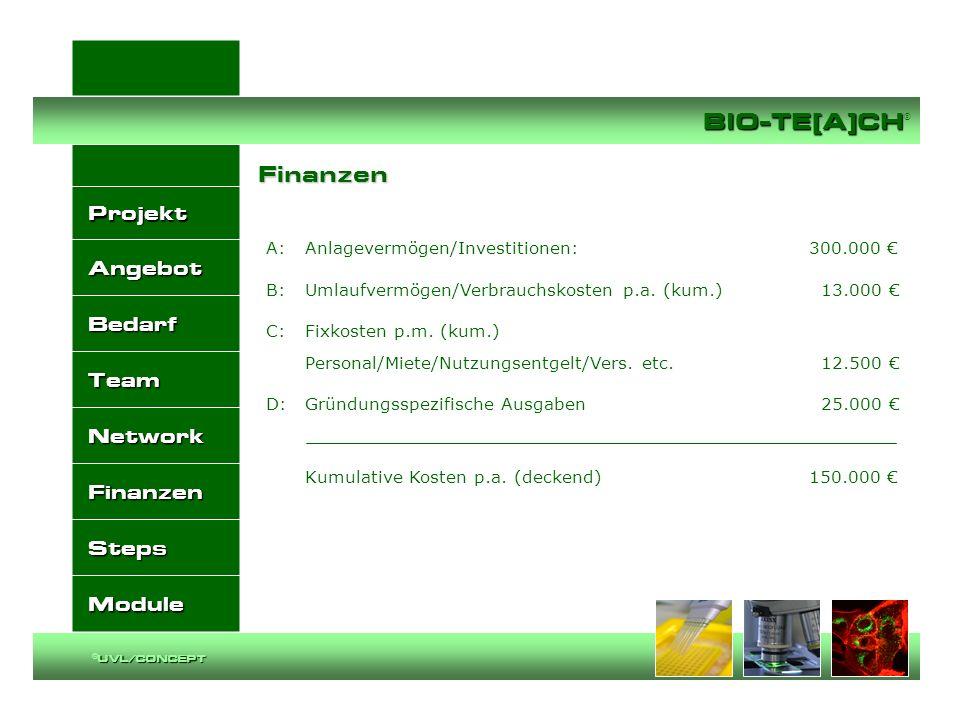 FinanzenA: Anlagevermögen/Investitionen: 300.000 € B: Umlaufvermögen/Verbrauchskosten p.a. (kum.) 13.000 € C: Fixkosten p.m. (kum.)