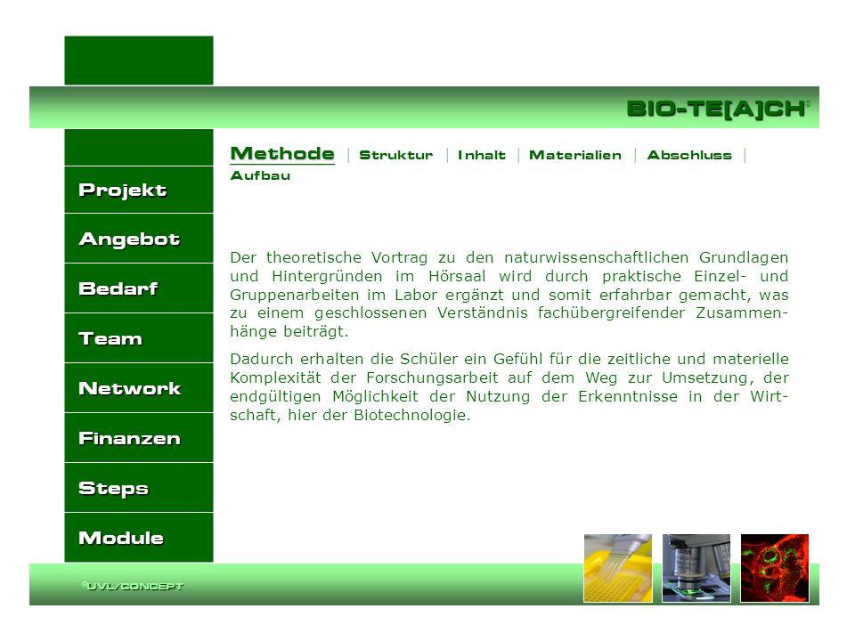 Methode | Struktur | I nhalt | Materialien | Abschluss | Aufbau