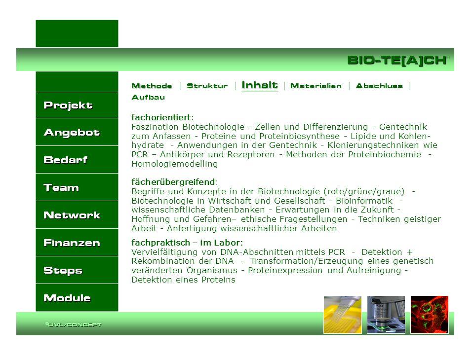 Methode | Struktur | Inhalt | Materialien | Abschluss | Aufbau