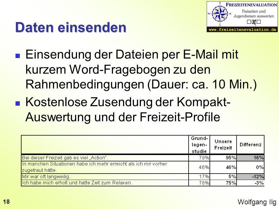 Daten einsenden Einsendung der Dateien per E-Mail mit kurzem Word-Fragebogen zu den Rahmenbedingungen (Dauer: ca. 10 Min.)