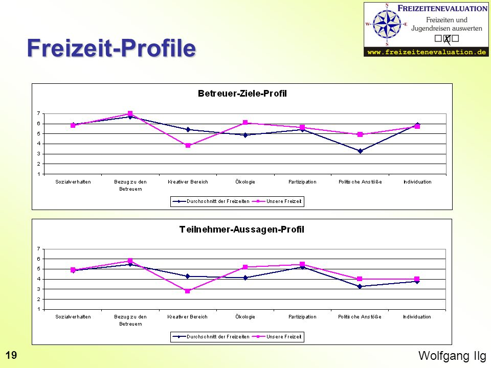 Freizeit-Profile Wolfgang Ilg