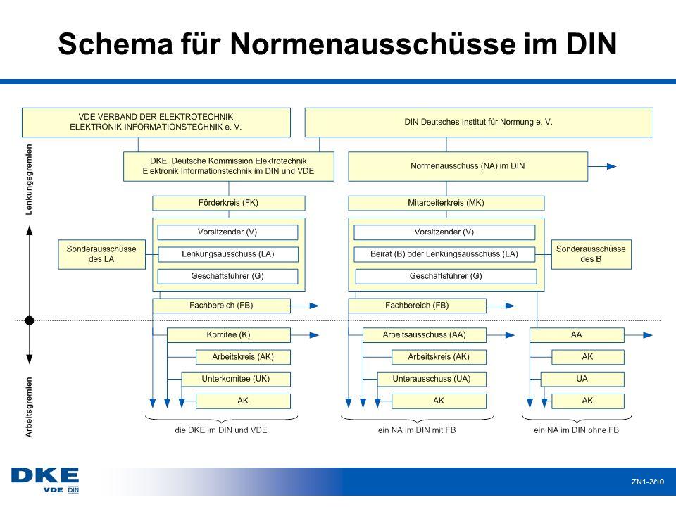 Schema für Normenausschüsse im DIN
