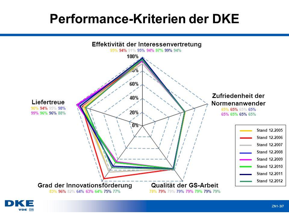 Performance-Kriterien der DKE