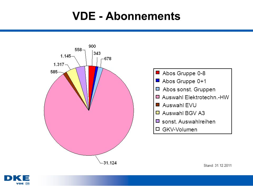VDE - Abonnements Abos Gruppe 0-8 Abos Gruppe 0+1 Abos sonst. Gruppen