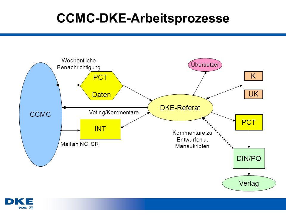 CCMC-DKE-Arbeitsprozesse
