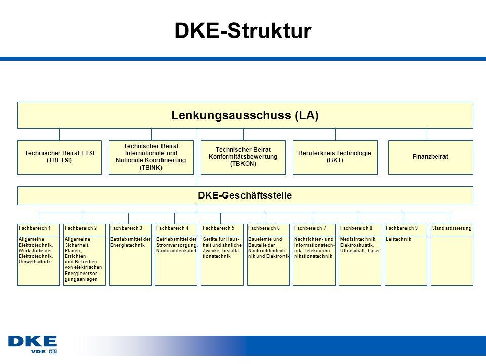 DKE-Struktur Lenkungsausschuss (LA) DKE-Geschäftsstelle