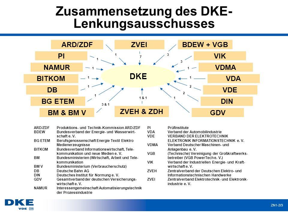 Zusammensetzung des DKE- Lenkungsausschusses