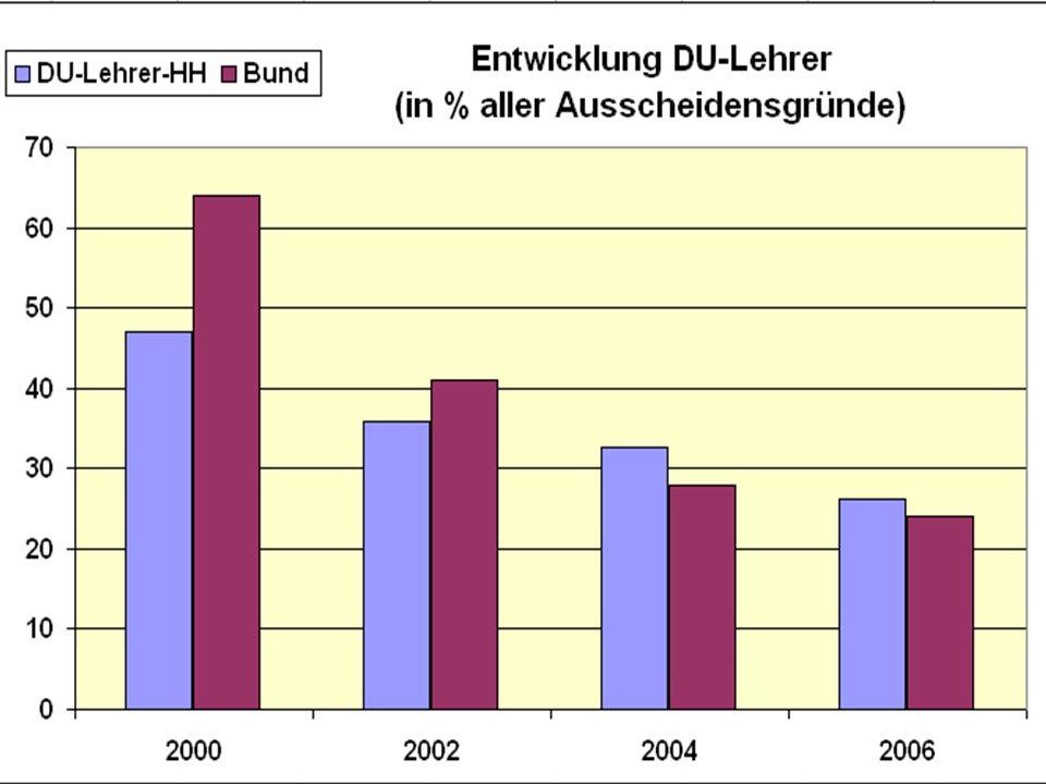 Ab 2000 Einführung von Abschlägen
