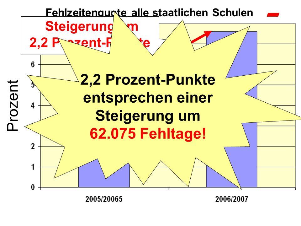 2,2 Prozent-Punkte entsprechen einer Steigerung um
