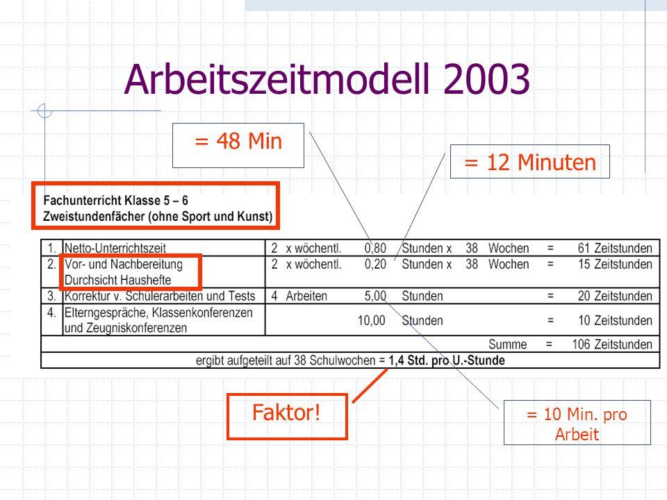 Arbeitszeitmodell 2003 = 48 Min = 12 Minuten Faktor!