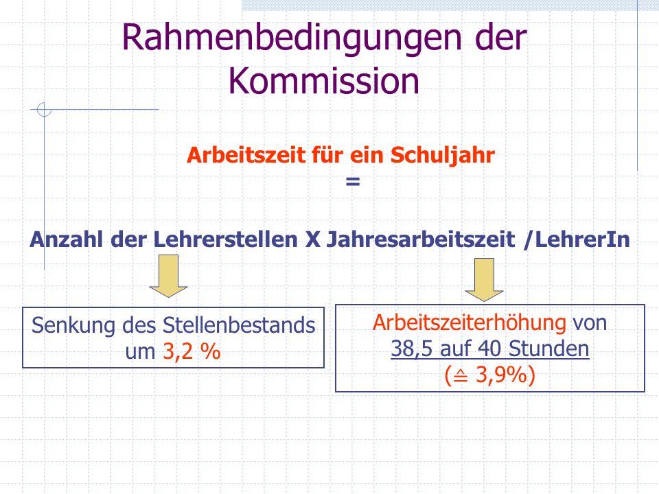 Rahmenbedingungen der Kommission