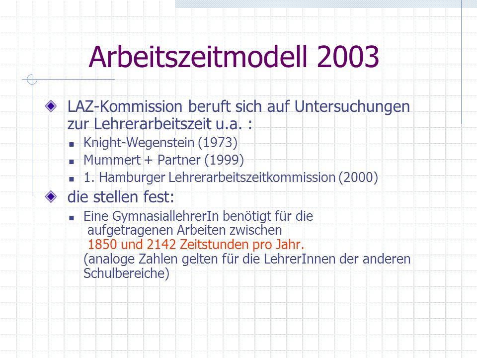 Arbeitszeitmodell 2003 LAZ-Kommission beruft sich auf Untersuchungen zur Lehrerarbeitszeit u.a. :