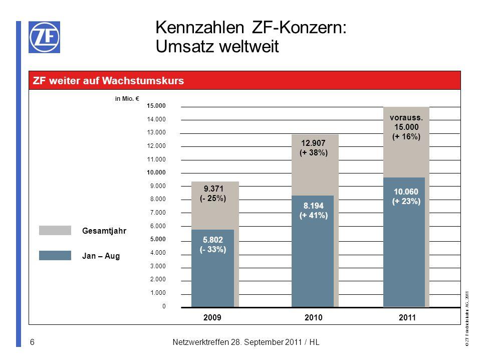 Kennzahlen ZF-Konzern: Umsatz weltweit