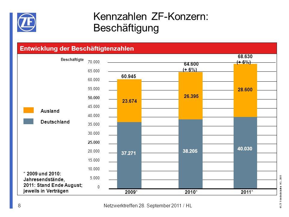 Kennzahlen ZF-Konzern: Beschäftigung