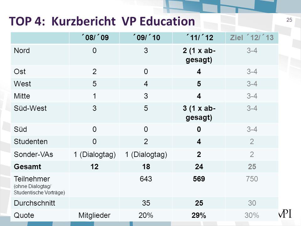 TOP 4: Kurzbericht VP Education