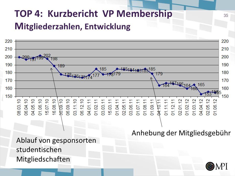 TOP 4: Kurzbericht VP Membership Mitgliederzahlen, Entwicklung