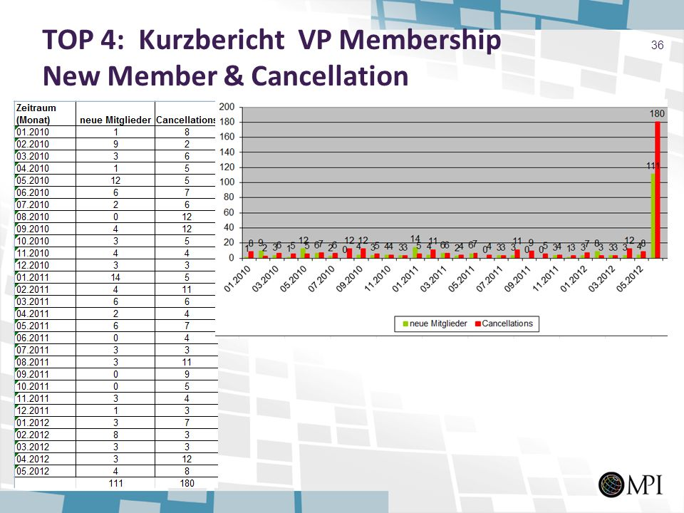 TOP 4: Kurzbericht VP Membership New Member & Cancellation