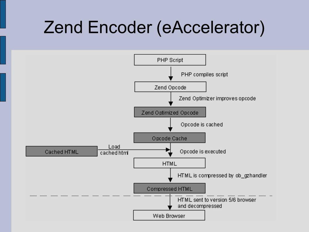 Zend Encoder (eAccelerator)