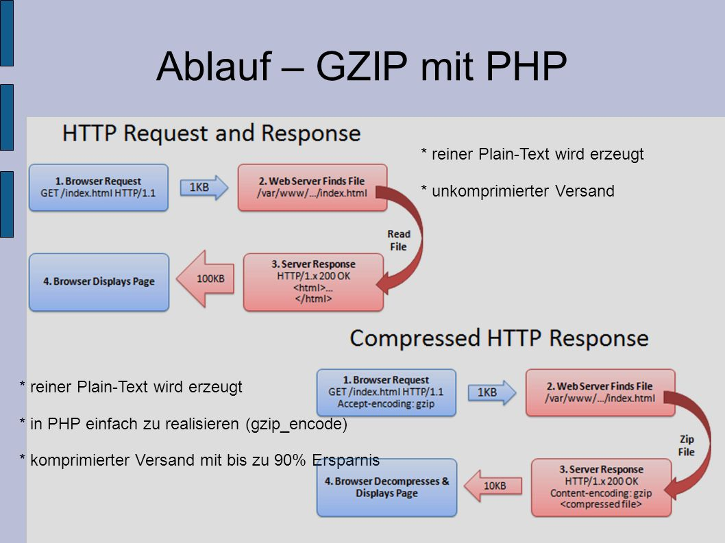 Ablauf – GZIP mit PHP * reiner Plain-Text wird erzeugt
