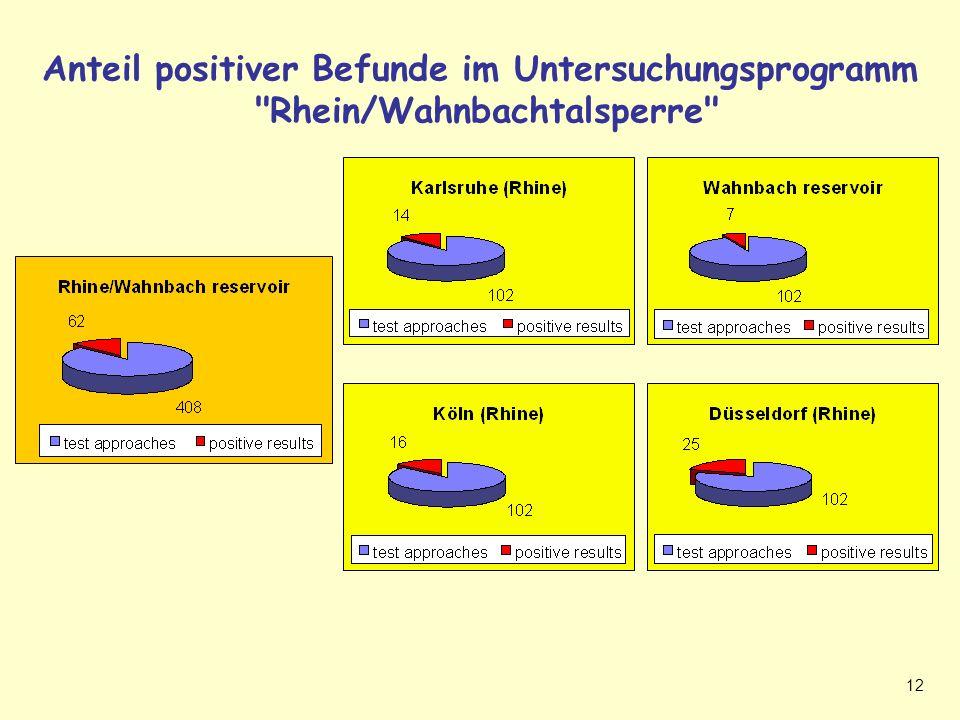Positive Befunde Rhein