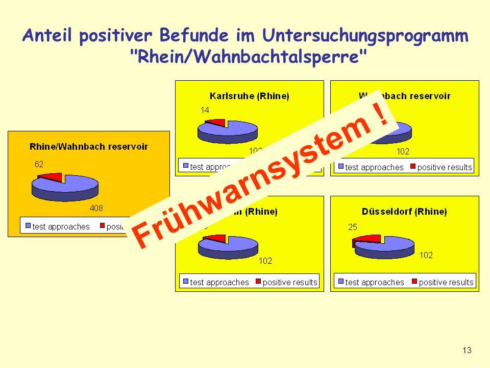 Positive Befunde Rhein + Frühwarnsystem