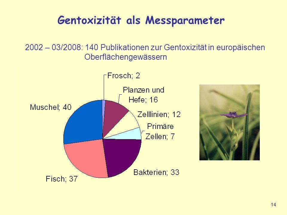 Gentoxizität als Messparameter (Sigi Folie)