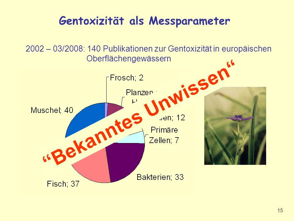 Gentoxizität als Messparameter + bekanntes Unwissen