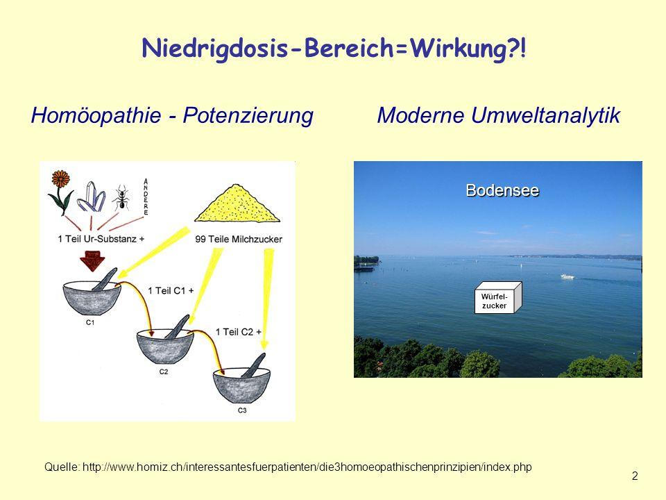 Niedrigdosis-Bereich=Wirkung !