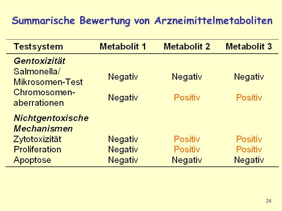 Summarische Bewertung von Arzneimittelmetaboliten
