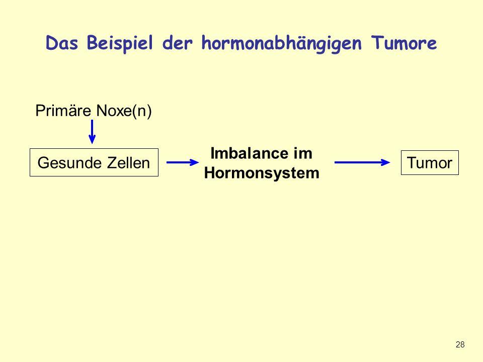 Hormonabhängiger Tumor