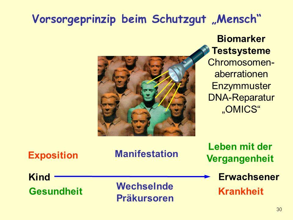 """Schutzgut """"Mensch – Vorsorgeprinzip + Biomarker"""