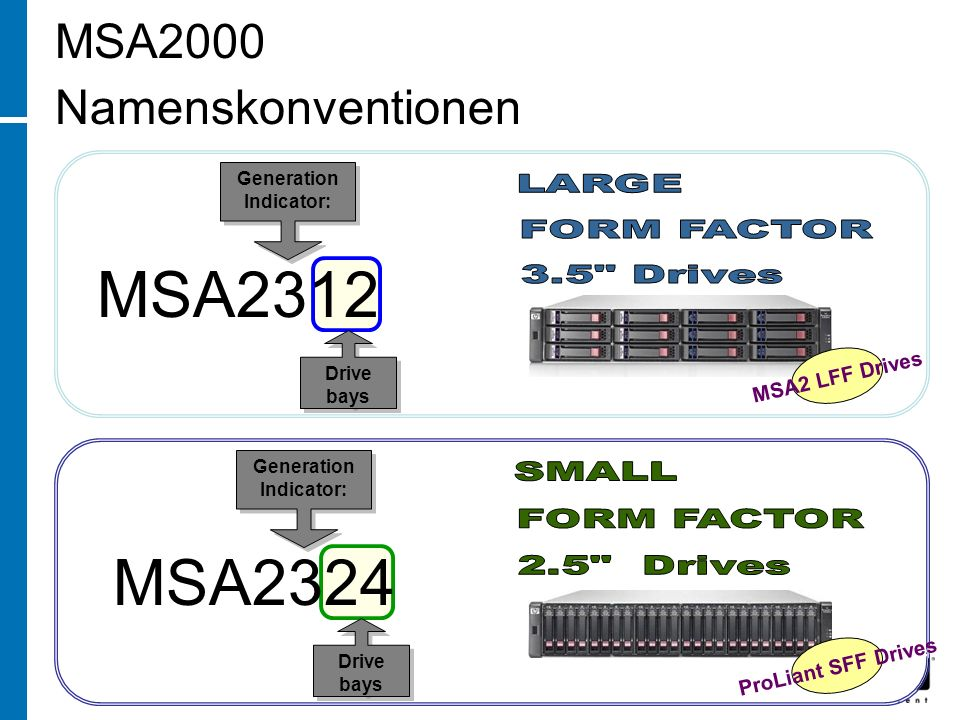 MSA2312 MSA2324 MSA2000 Namenskonventionen LARGE FORM FACTOR