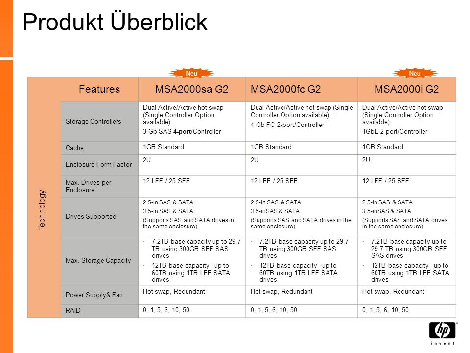 Produkt Überblick Features MSA2000sa G2 MSA2000fc G2 MSA2000i G2