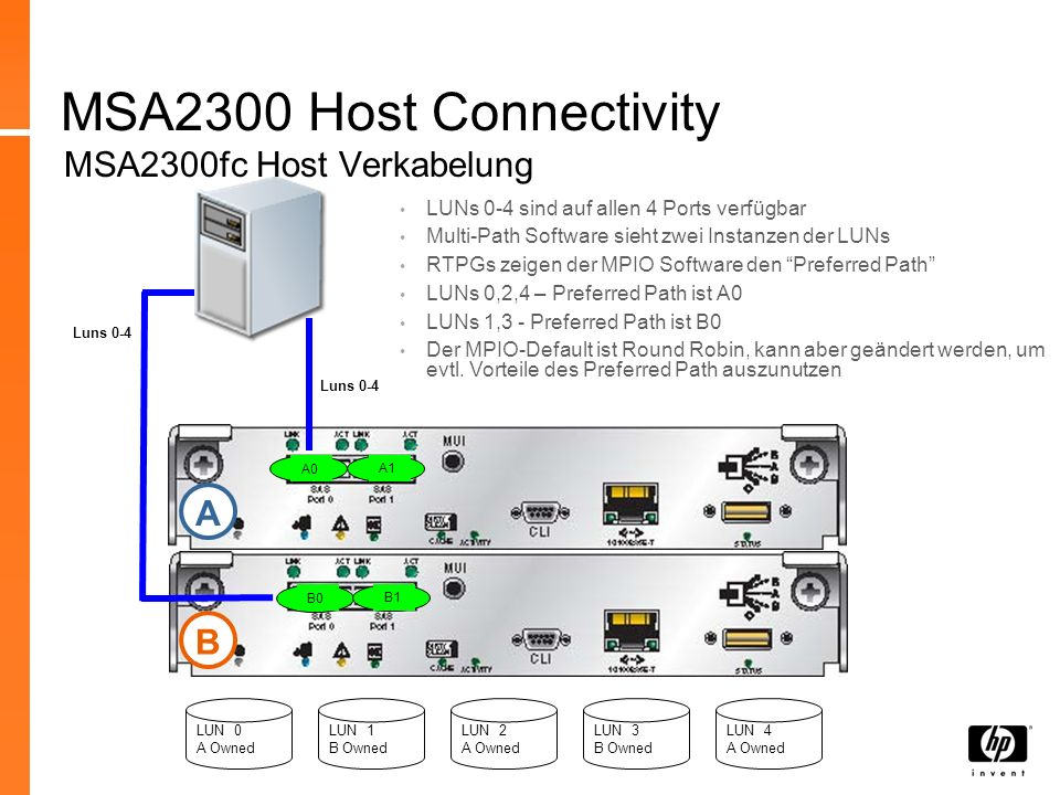 MSA2300 Host Connectivity MSA2300fc Host Verkabelung A B
