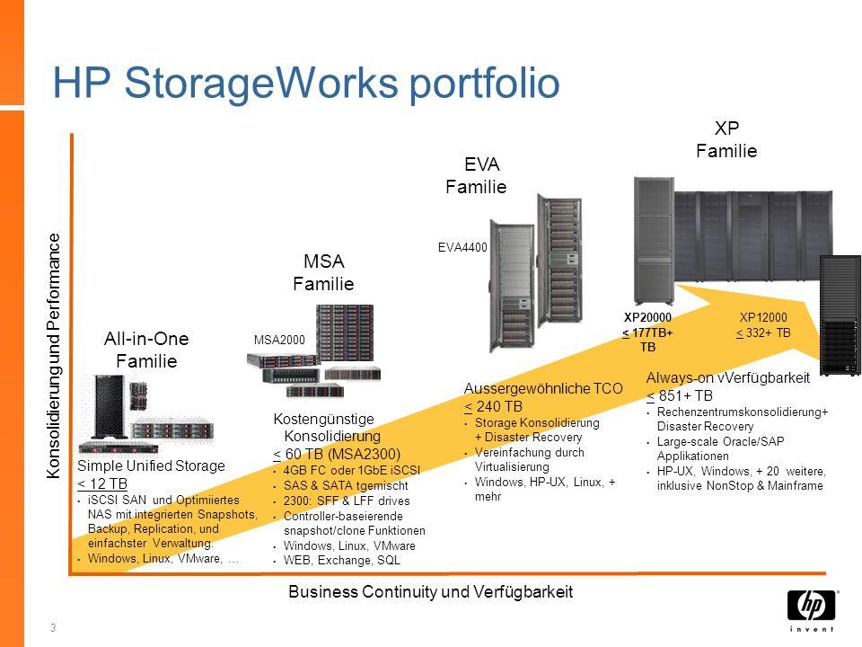 HP StorageWorks portfolio