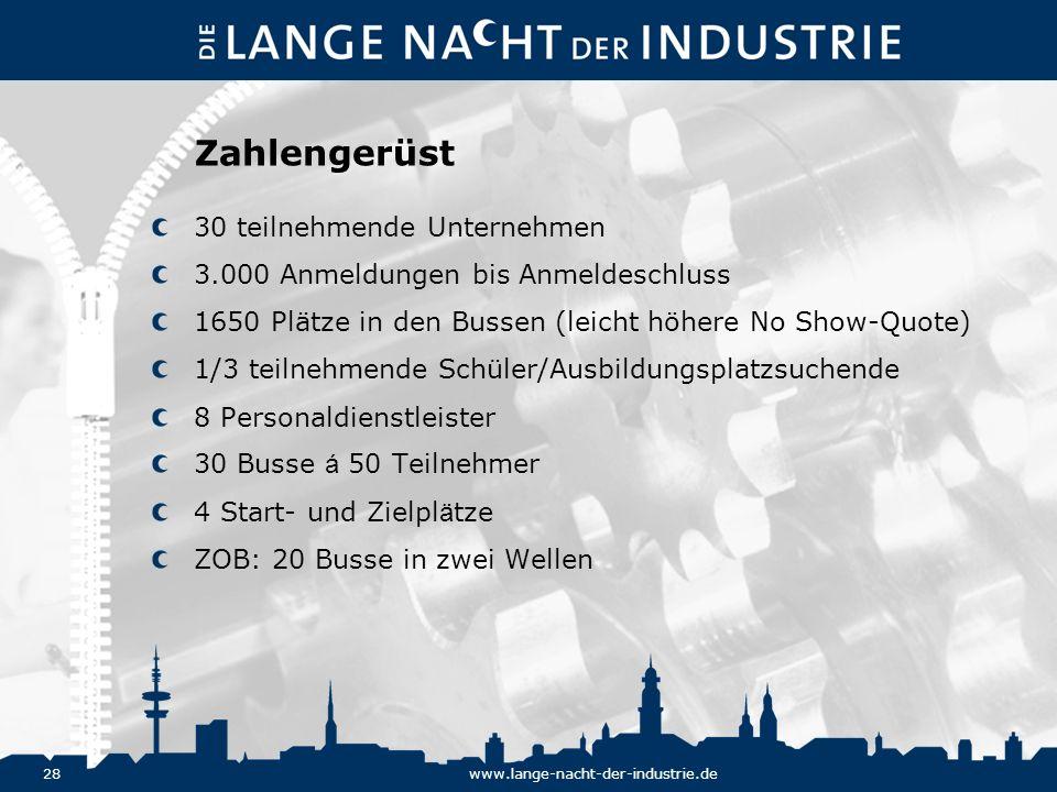 Zahlengerüst 30 teilnehmende Unternehmen
