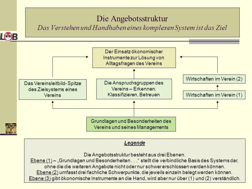 Die Angebotsstruktur Das Verstehen und Handhaben eines komplexen System ist das Ziel