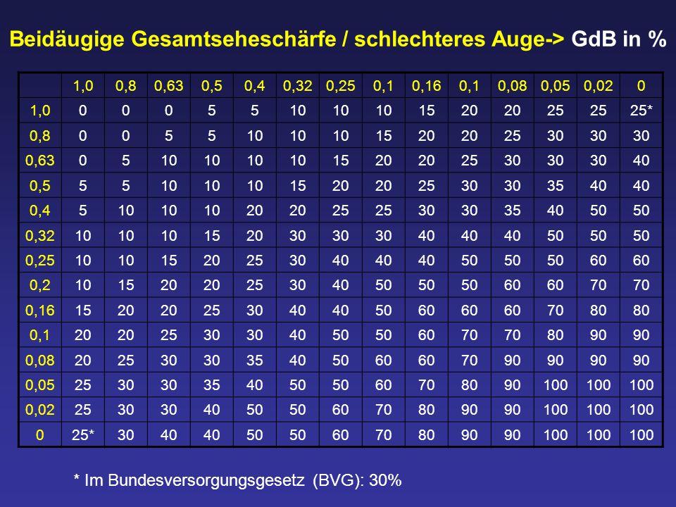 Beidäugige Gesamtseheschärfe / schlechteres Auge-> GdB in %