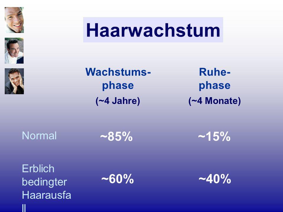 Haarwachstum ~85% ~15% ~60% ~40% Wachstums-phase Ruhe- phase Normal
