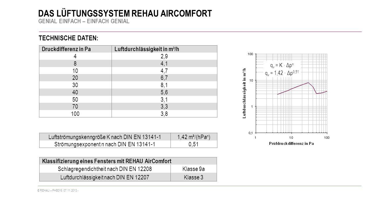 TECHNISCHE DATEN: Druckdifferenz in Pa Luftdurchlässigkeit in m³/h 4
