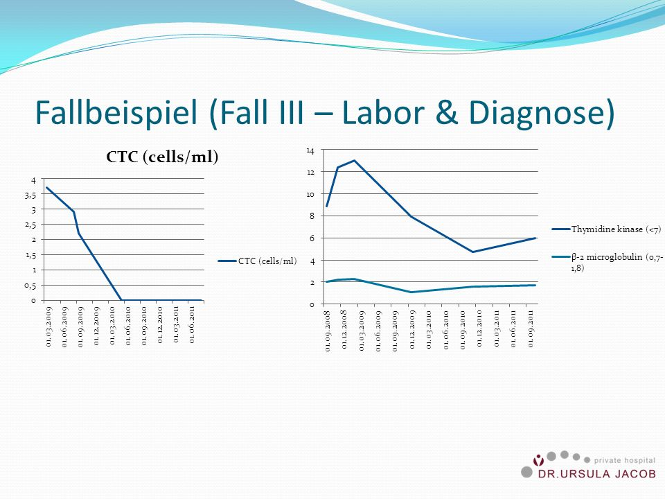 Fallbeispiel (Fall III – Labor & Diagnose)