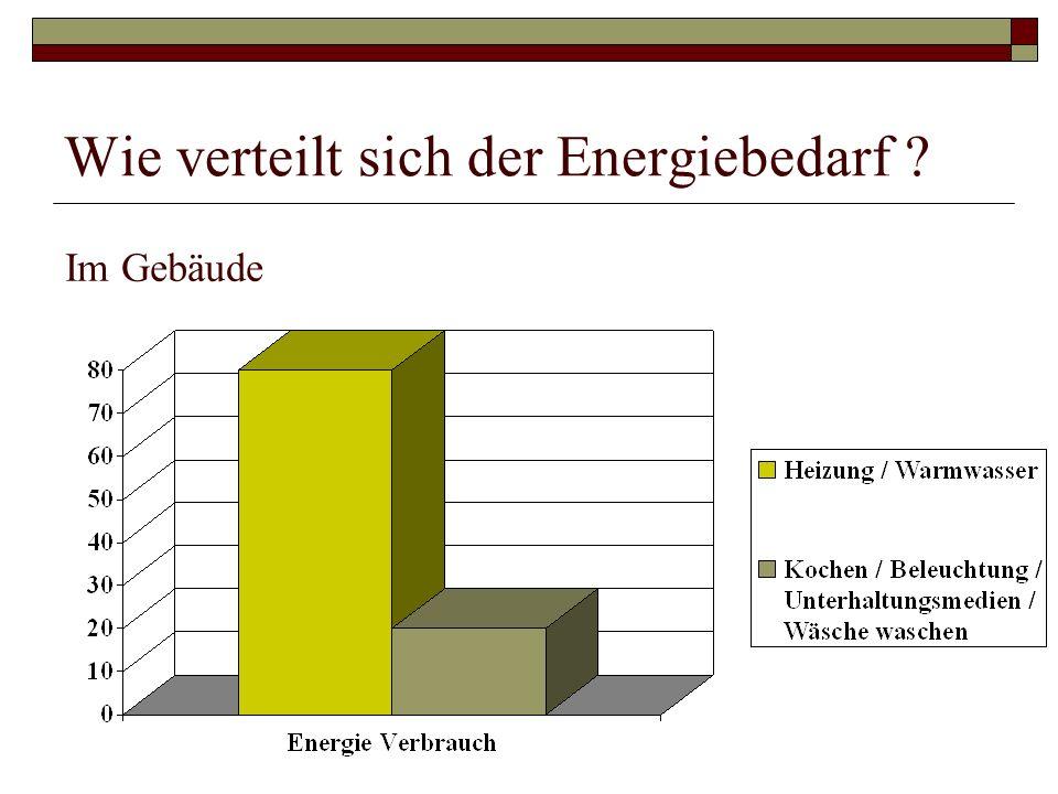 Wie verteilt sich der Energiebedarf