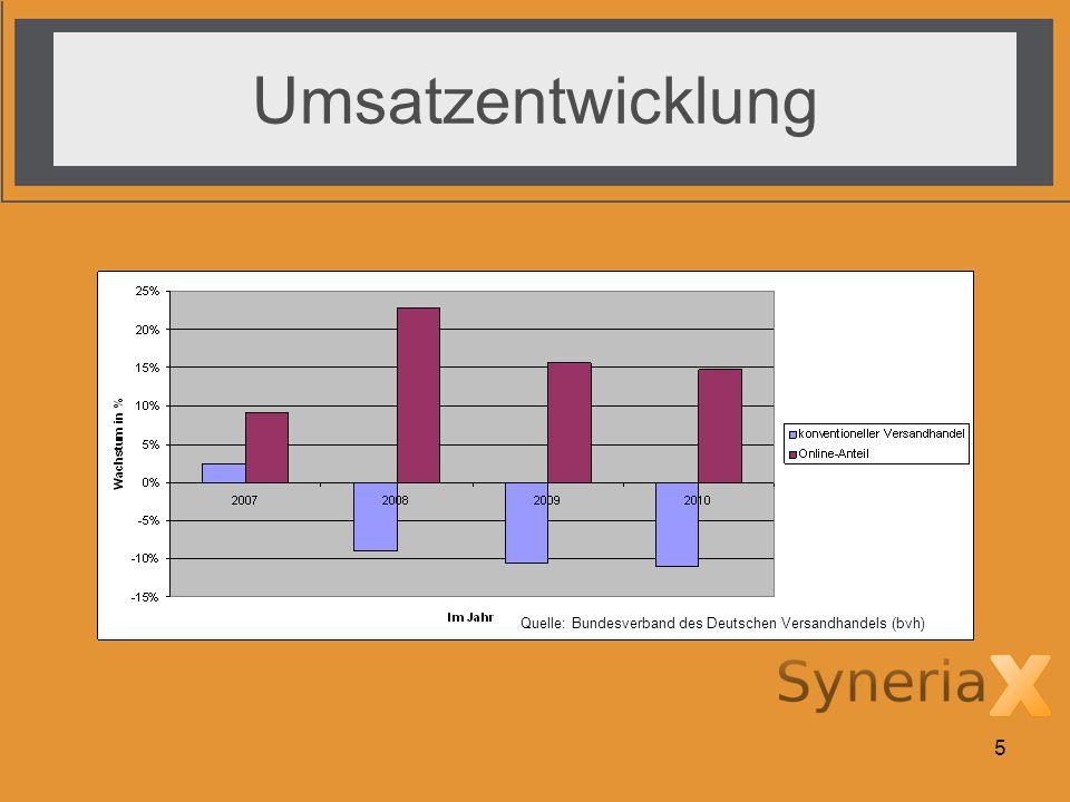 Umsatzentwicklung Quelle: Bundesverband des Deutschen Versandhandels (bvh)
