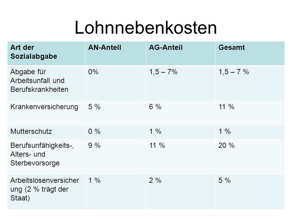 Lohnnebenkosten Art der Sozialabgabe AN-Anteil AG-Anteil Gesamt