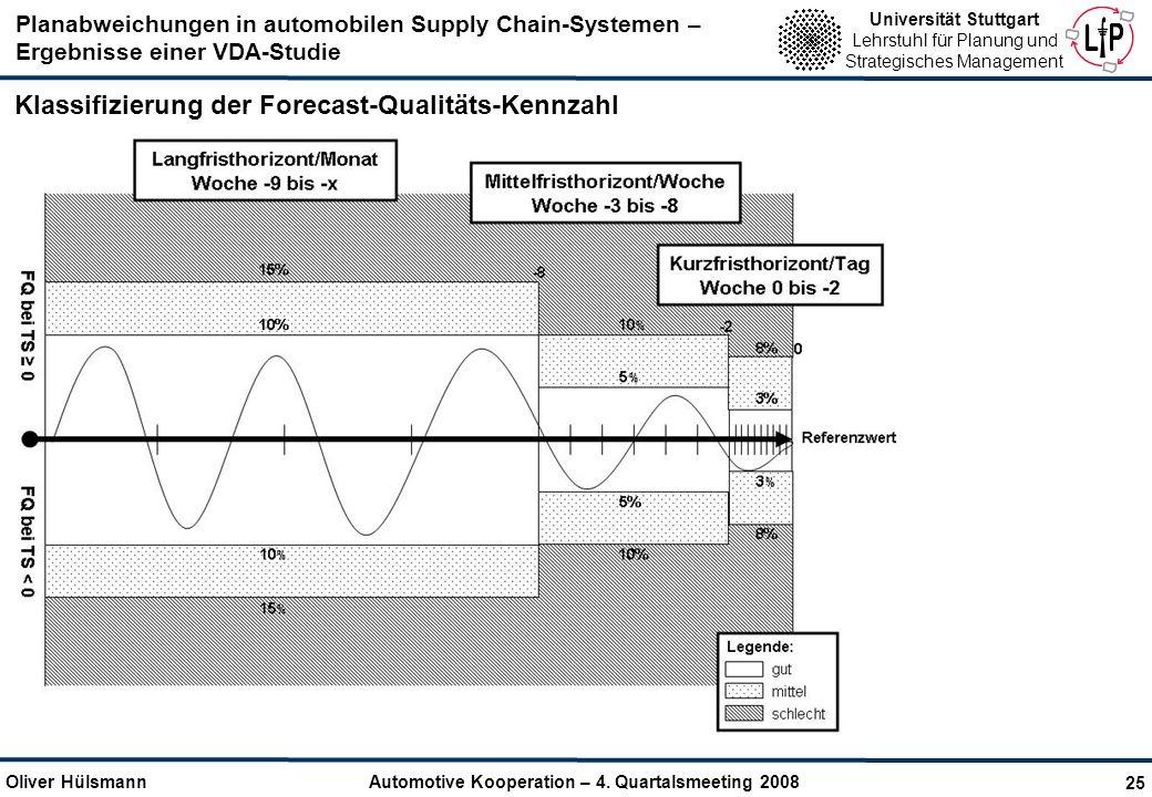 Klassifizierung der Forecast-Qualitäts-Kennzahl