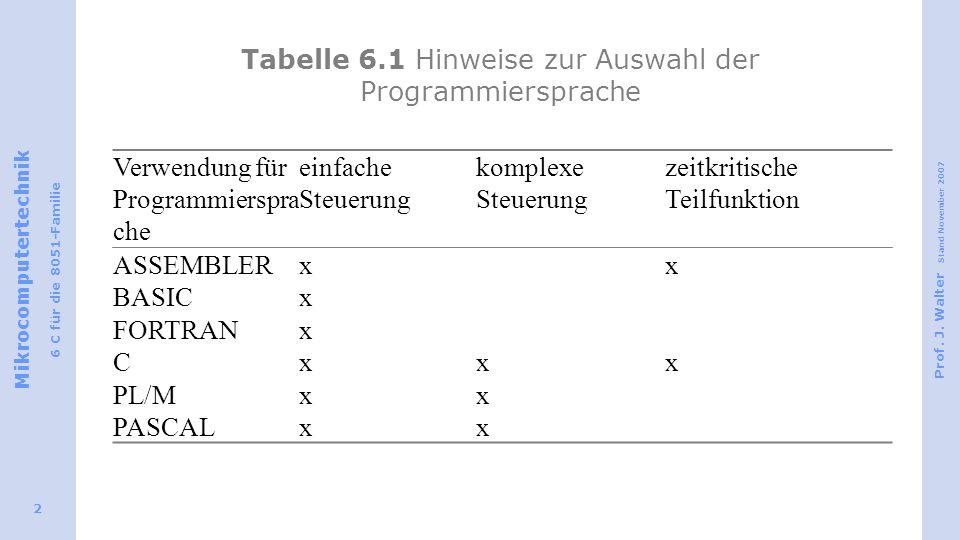 Tabelle 6.1 Hinweise zur Auswahl der Programmiersprache