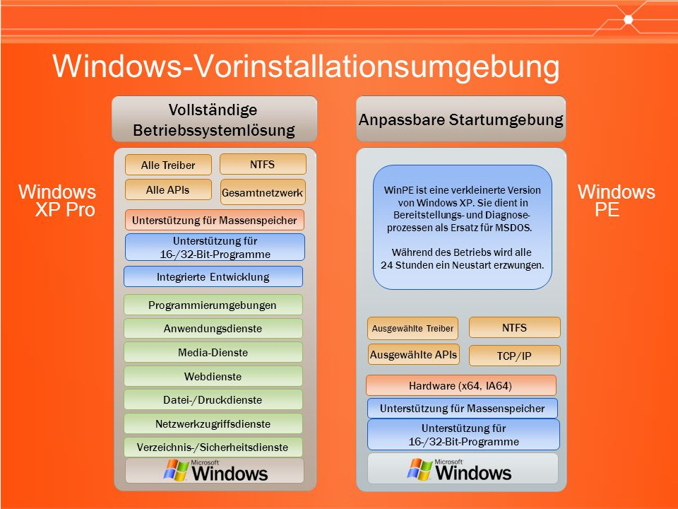 Windows-Vorinstallationsumgebung