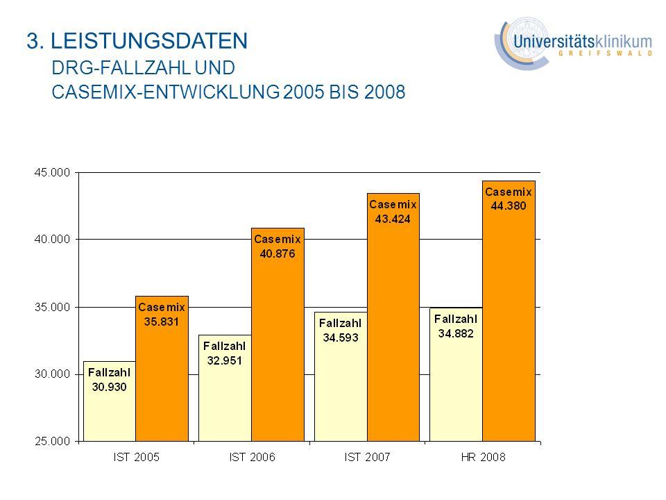 3. LEISTUNGSDATEN DRG-FALLZAHL UND CASEMIX-ENTWICKLUNG 2005 BIS 2008