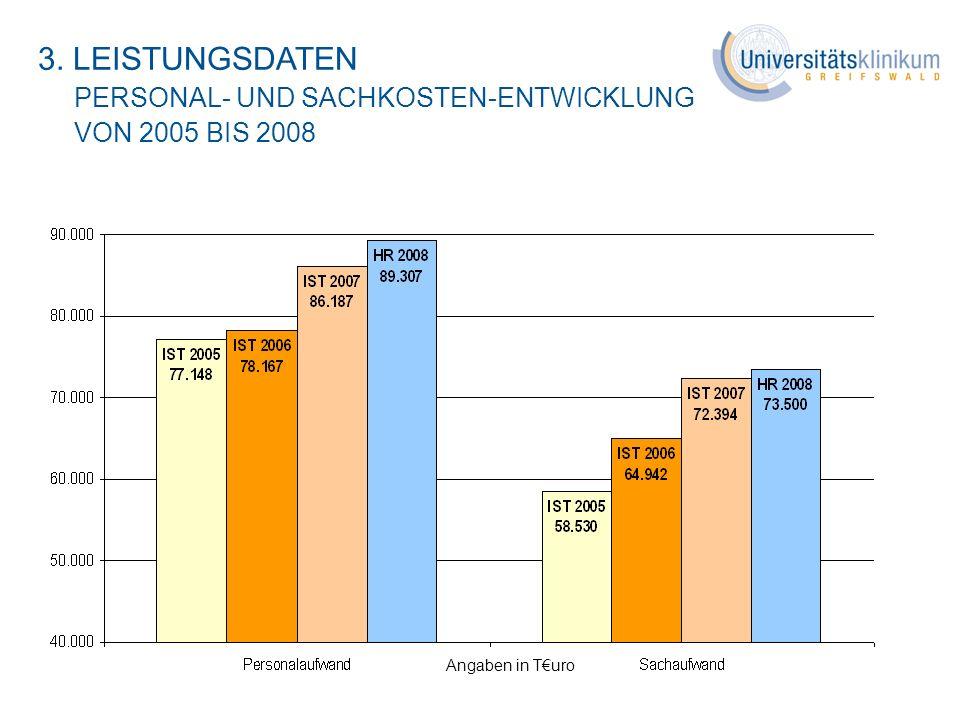 3. LEISTUNGSDATEN PERSONAL- UND SACHKOSTEN-ENTWICKLUNG VON 2005 BIS 2008